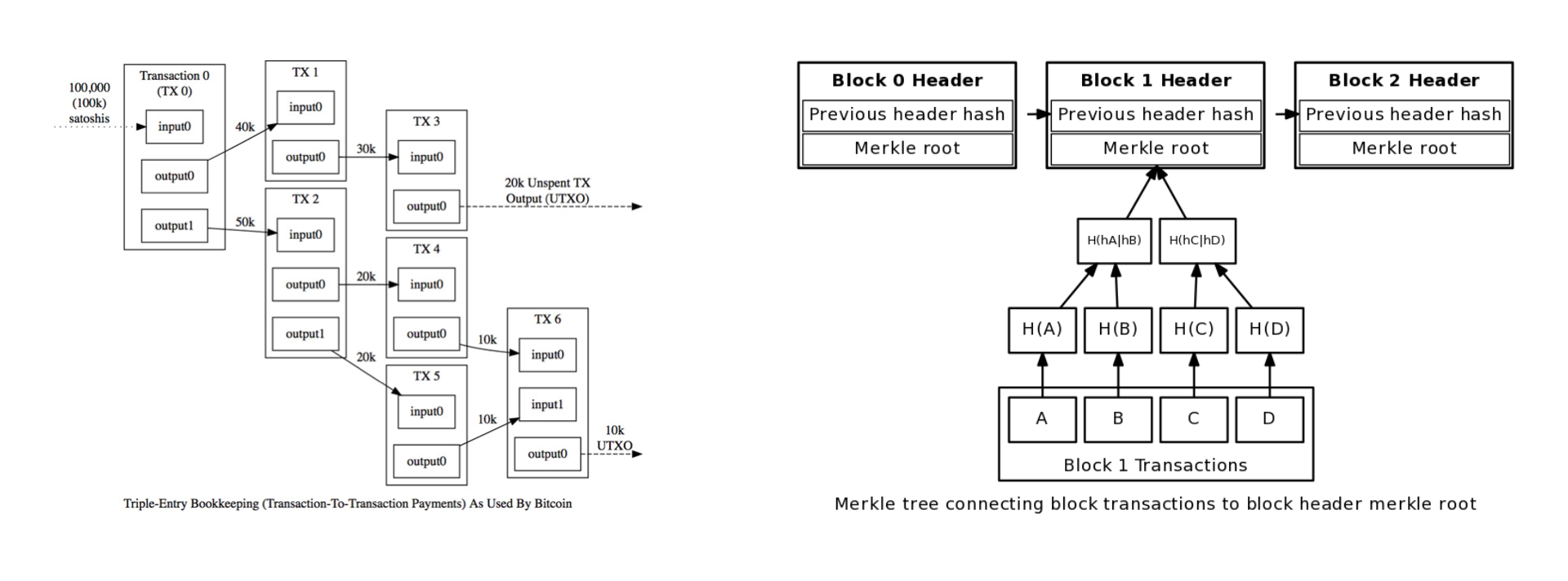 UTXO-Blockchain